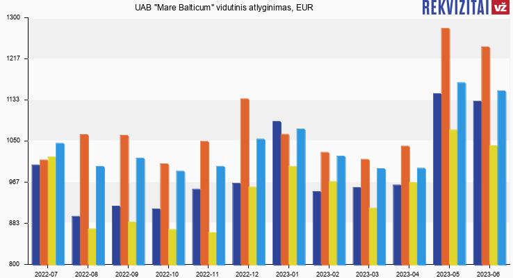 "UAB ""Mare Balticum"" atlyginimas, alga"