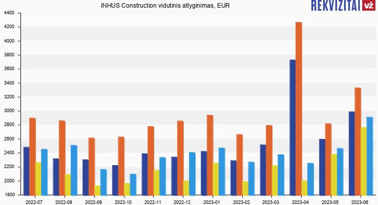 INHUS Construction atlyginimas, alga