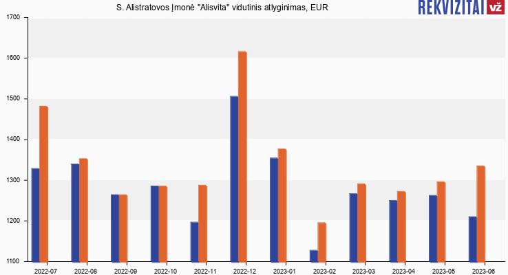 """S. Alistratovos Įmonė """"Alisvita"""" atlyginimas, alga"""