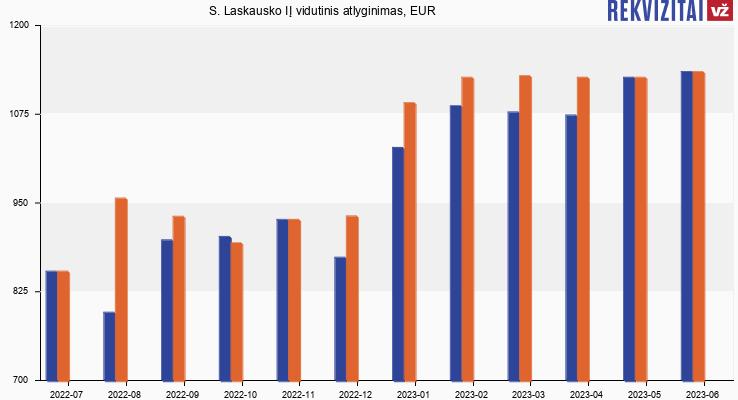 S. Laskausko IĮ atlyginimas, alga