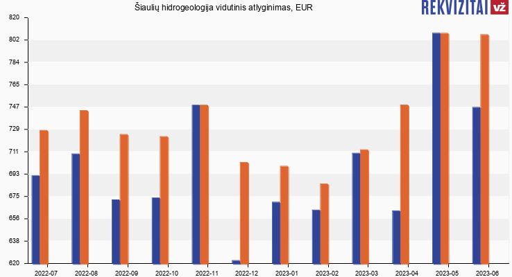 Šiaulių hidrogeologija atlyginimas, alga