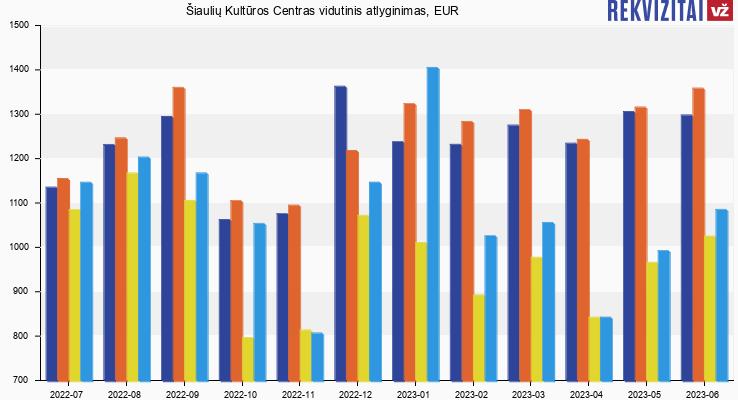 Šiaulių Kultūros Centras atlyginimas, alga