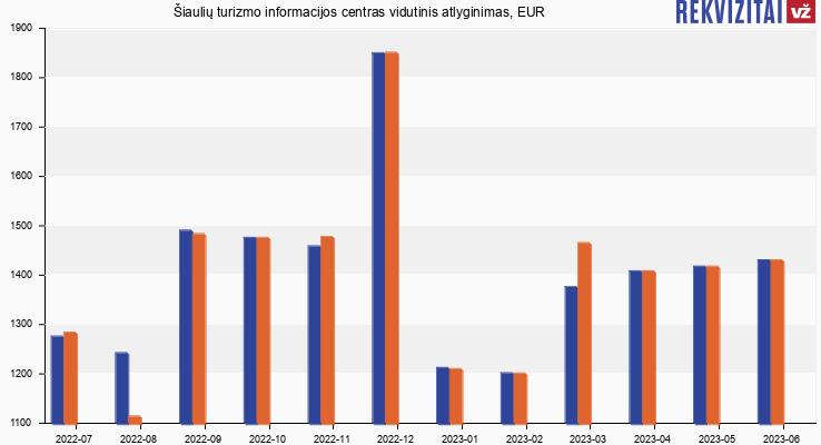 Šiaulių turizmo informacijos centras atlyginimas, alga