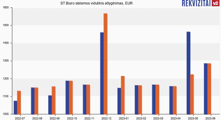 ST Biuro sistemos atlyginimas, alga