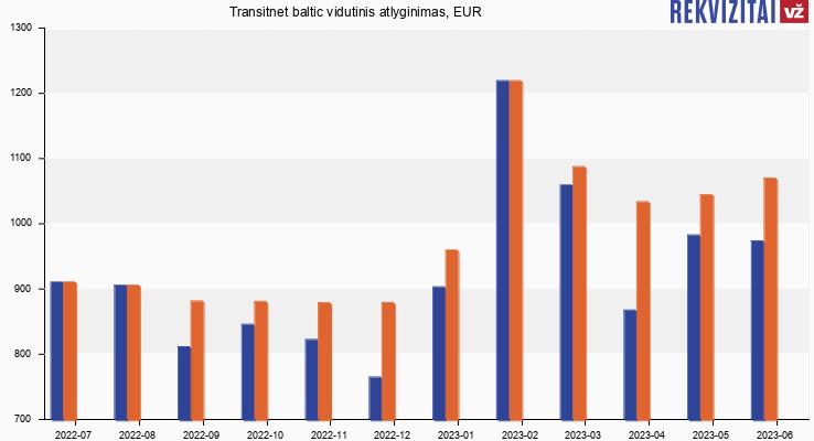 Transitnet baltic atlyginimas, alga