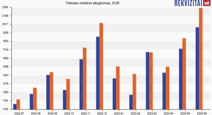 Trendas atlyginimas, alga