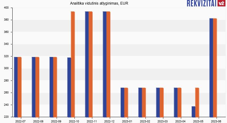 Analitika atlyginimas, alga