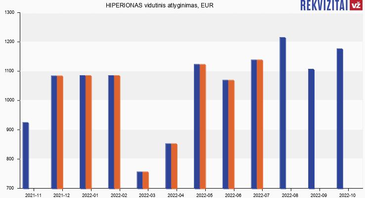 HIPERIONAS atlyginimas, alga
