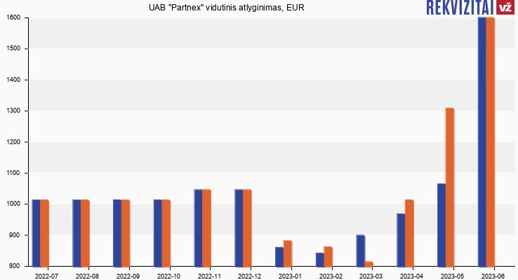 "UAB ""Partnex"" atlyginimas, alga"
