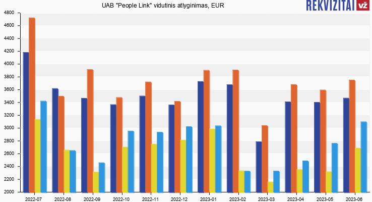 "UAB ""People Link"" atlyginimas, alga"