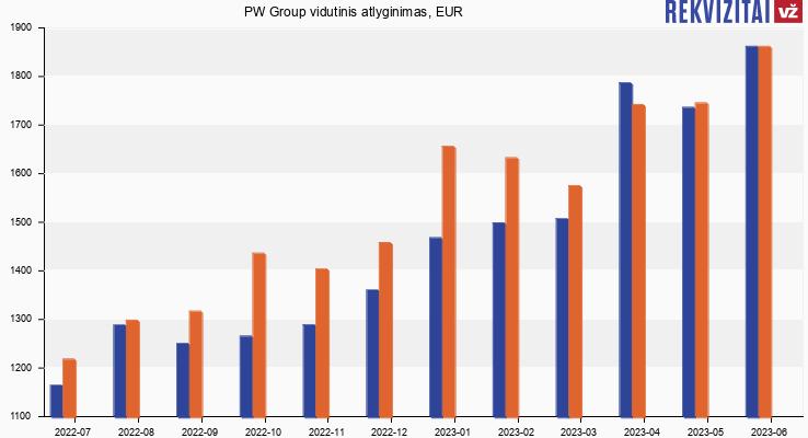 PW Group atlyginimas, alga