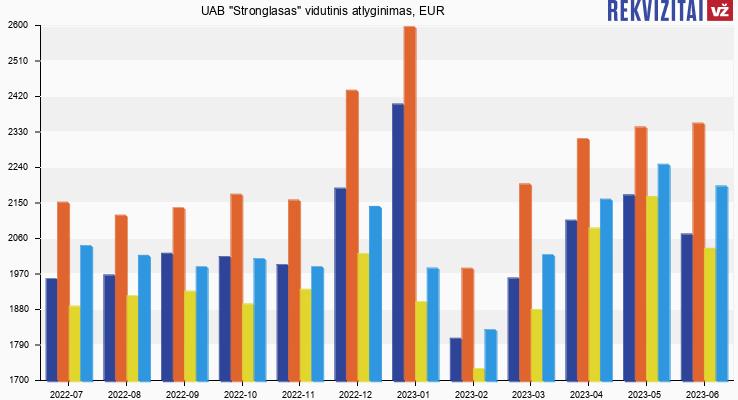 """UAB """"Stronglasas"""" atlyginimas, alga"""