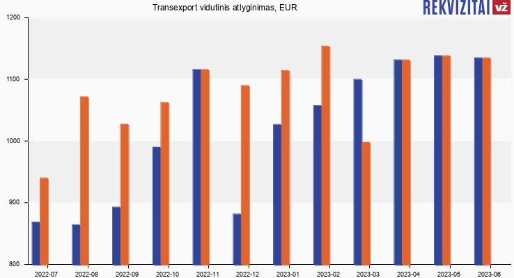 Transexport atlyginimas, alga