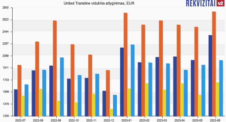 United Transline atlyginimas, alga