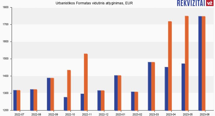 Urbanistikos Formatas atlyginimas, alga
