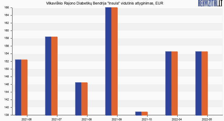 """Vilkaviškio Rajono Diabetikų Bendrija """"Insula"""" atlyginimas, alga"""