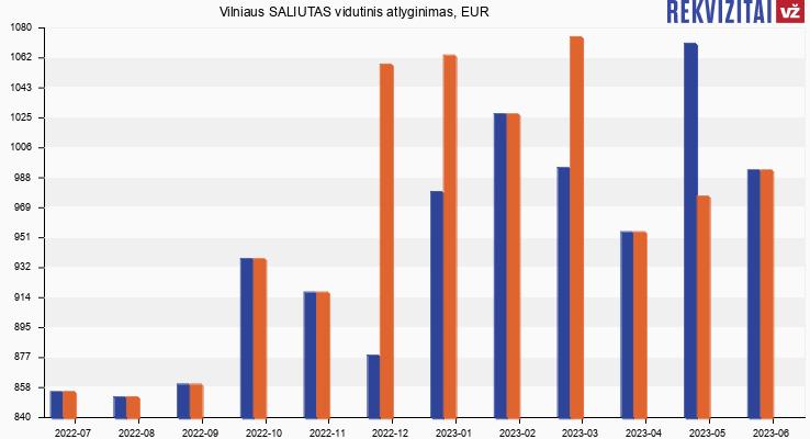 Vilniaus SALIUTAS atlyginimas, alga