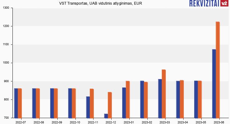 VST Transportas, UAB atlyginimas, alga