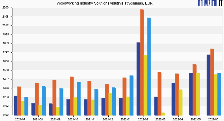 Woodworking Industry Solutions atlyginimas, alga