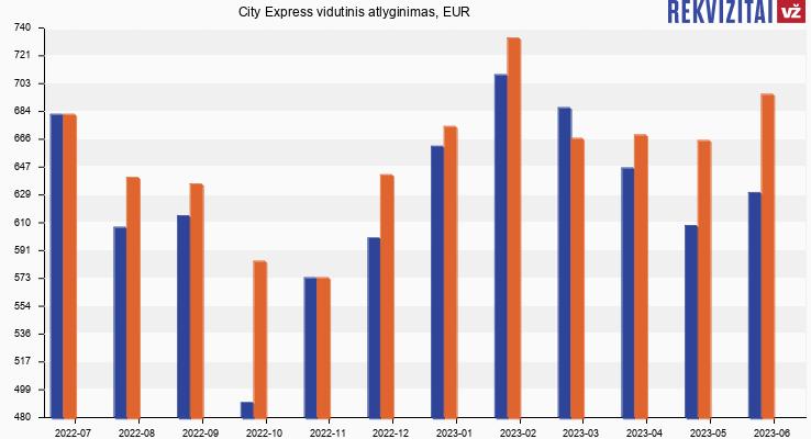 City Express atlyginimas, alga