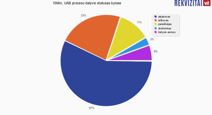 Bylų, kuriose dalyvavo 15Min, UAB, proceso dalyvio statusai