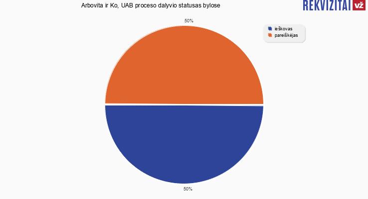 Bylų, kuriose dalyvavo Arbovita ir Ko, UAB, proceso dalyvio statusai