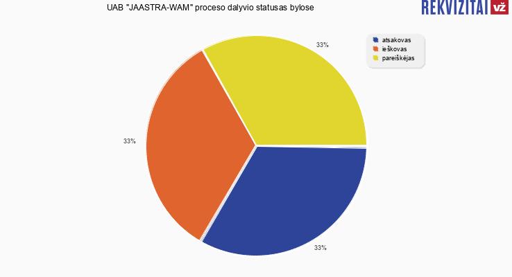 """Bylų, kuriose dalyvavo UAB """"JAASTRA-WAM"""", proceso dalyvio statusai"""