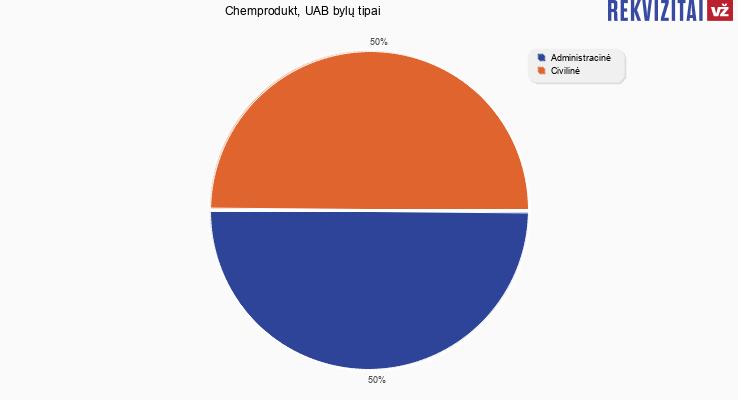 Bylų, kuriose dalyvavo Chemprodukt, UAB, tipai