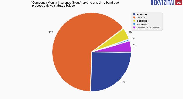 """Bylų, kuriose dalyvavo """"Compensa Vienna Insurance Group"""", akcinė draudimo bendrovė, proceso dalyvio statusai"""