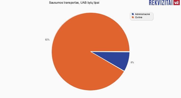 Bylų, kuriose dalyvavo Sausumos transportas, UAB, tipai