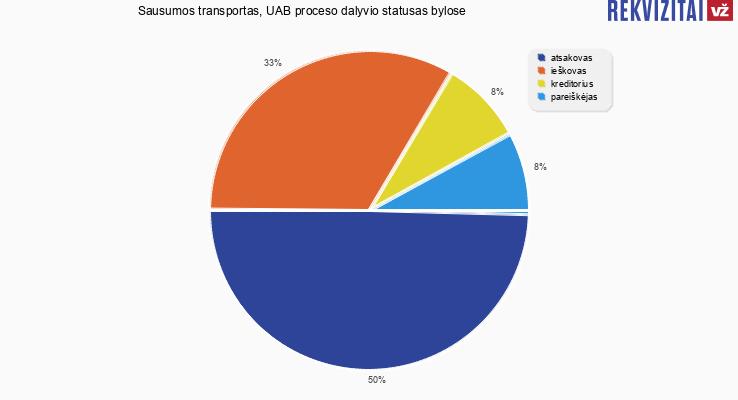 Bylų, kuriose dalyvavo Sausumos transportas, UAB, proceso dalyvio statusai