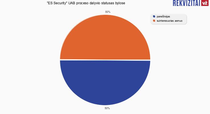 """Bylų, kuriose dalyvavo Saugos tarnyba """"ES Security"""" UAB, proceso dalyvio statusai"""