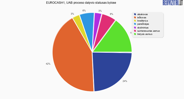 Bylų, kuriose dalyvavo EUROCASH1, UAB, proceso dalyvio statusai