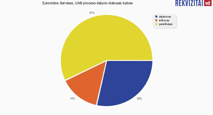 Bylų, kuriose dalyvavo Eurovistos Servisas, UAB, proceso dalyvio statusai