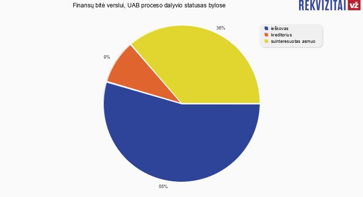 Bylų, kuriose dalyvavo Finansų bitė verslui, UAB, proceso dalyvio statusai