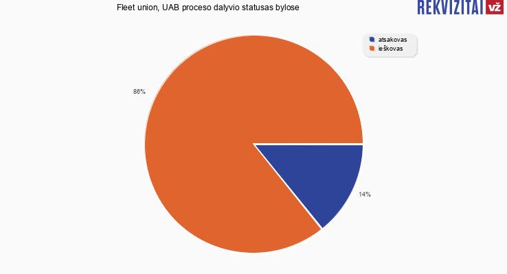 Bylų, kuriose dalyvavo Fleet union, UAB, proceso dalyvio statusai