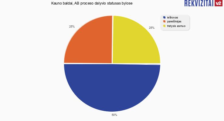 Bylų, kuriose dalyvavo Kauno baldai, AB, proceso dalyvio statusai