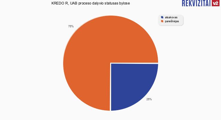Bylų, kuriose dalyvavo Kredo R, reklamos agentūra, UAB, proceso dalyvio statusai