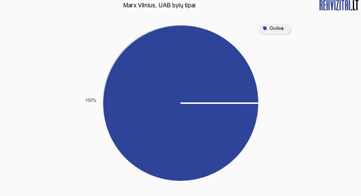 Bylų, kuriose dalyvavo Marx Vilnius, UAB, tipai