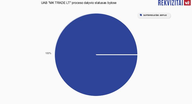 """Bylų, kuriose dalyvavo UAB """"MK TRADE LT"""", proceso dalyvio statusai"""