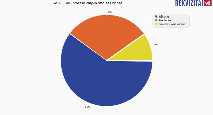 Bylų, kuriose dalyvavo RASO, UAB, proceso dalyvio statusai