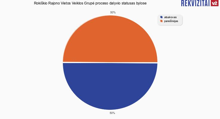 Bylų, kuriose dalyvavo Rokiškio Rajono Vietos Veiklos Grupė, proceso dalyvio statusai