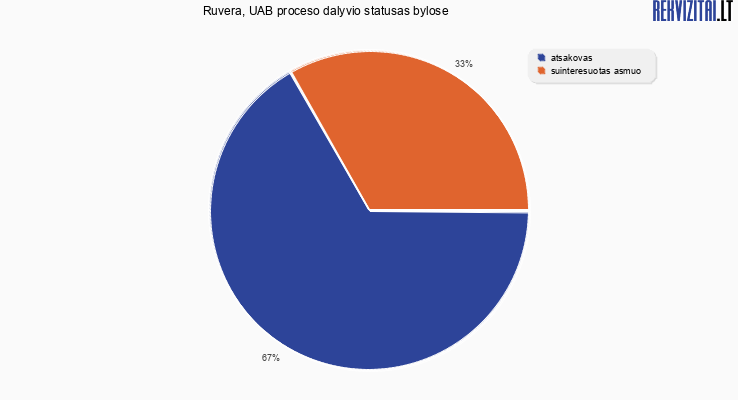 Bylų, kuriose dalyvavo Ruvera, UAB, proceso dalyvio statusai