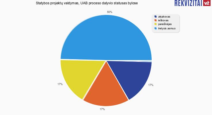 Bylų, kuriose dalyvavo Statybos projektų valdymas, UAB, proceso dalyvio statusai