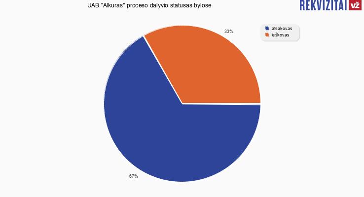 """Bylų, kuriose dalyvavo UAB """"Alkuras"""", proceso dalyvio statusai"""