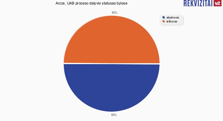 """Bylų, kuriose dalyvavo UAB """"Arcos"""", proceso dalyvio statusai"""