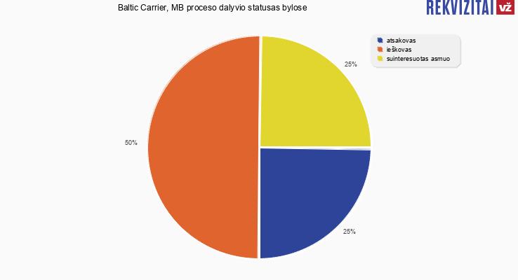 Bylų, kuriose dalyvavo Baltic Carrier, MB, proceso dalyvio statusai
