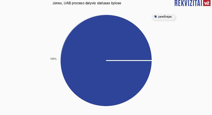 """Bylų, kuriose dalyvavo UAB """"Jonex"""", proceso dalyvio statusai"""
