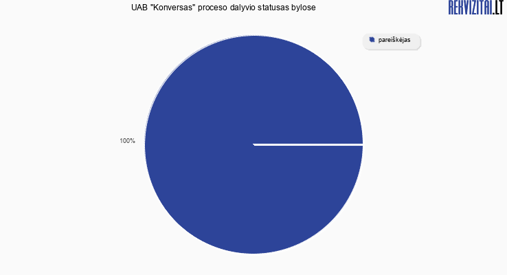 """Bylų, kuriose dalyvavo UAB """"Konversas"""", proceso dalyvio statusai"""
