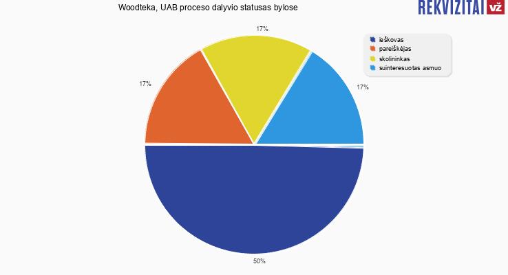 Bylų, kuriose dalyvavo Woodteka, UAB, proceso dalyvio statusai